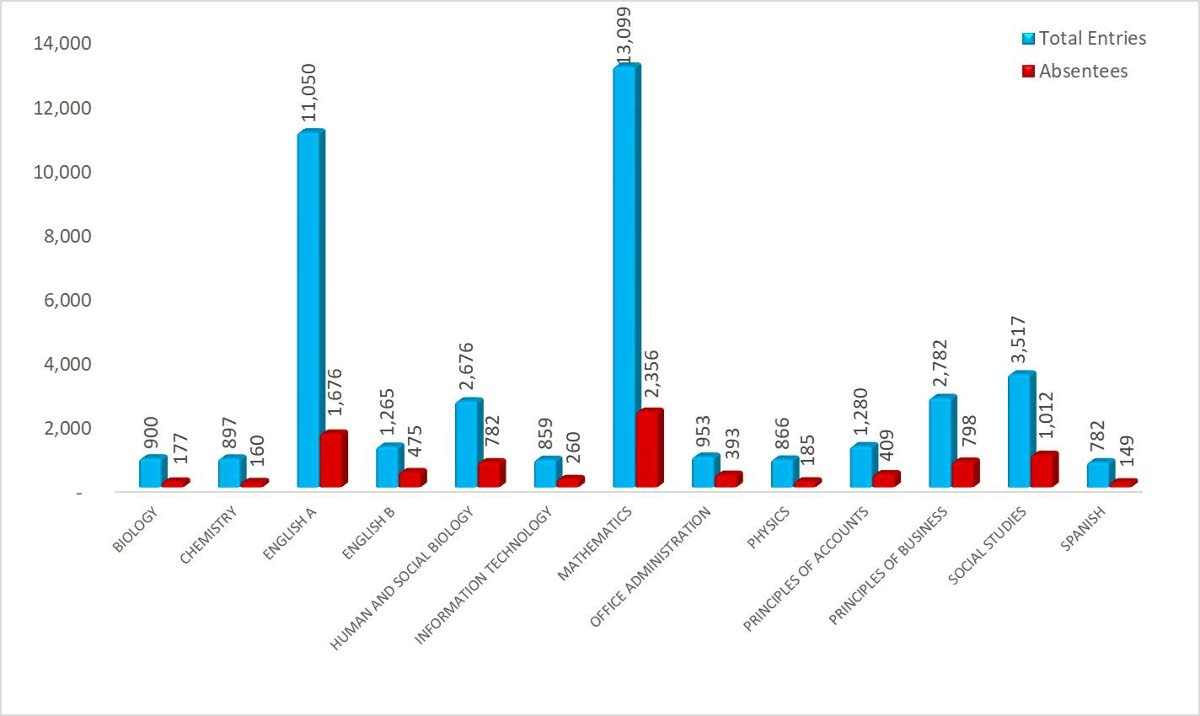 A graph from CXC showing attendees and absenteeism for the January CSEC.