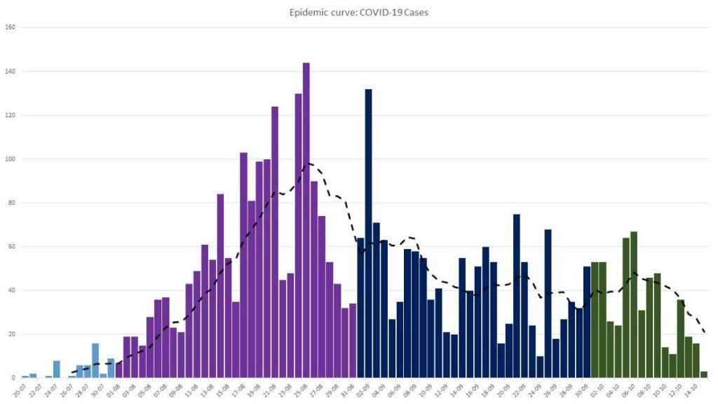 A graph depicting the number of covid19 cases between July to October. -