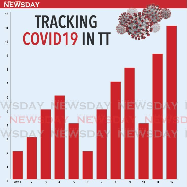 GRIM STATS: This graphic image shows the daily covid19 death rate for May, starting fromo May 1 on the left right up to May 12 at right. GRAPHIC IMAGING BY MELANIE WAITHE -