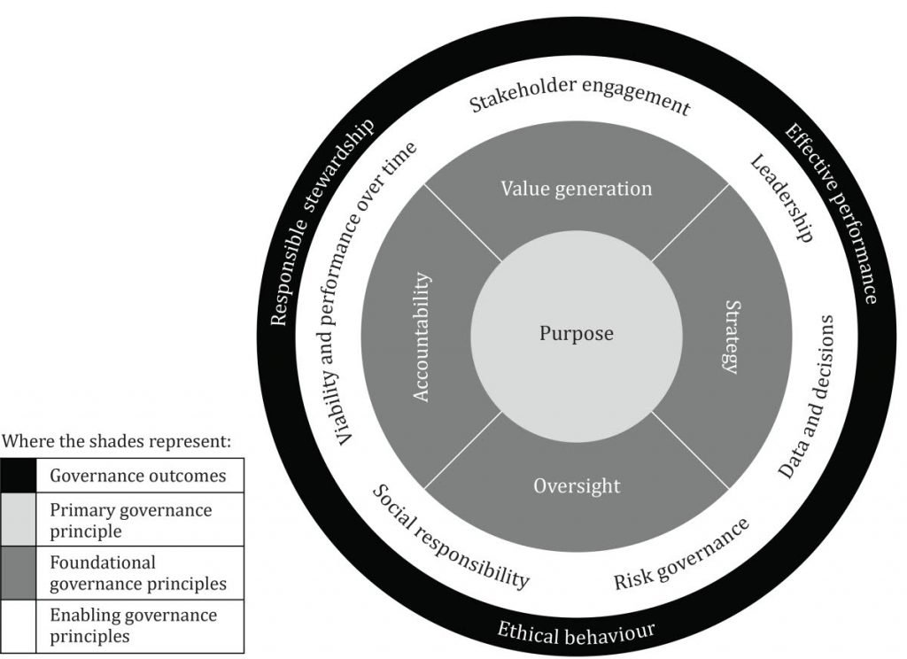 Figure 1 – Governance of organisations - Overview  (source: ISO37000:2021) -